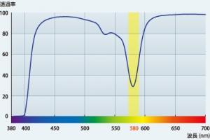 分光グラフ